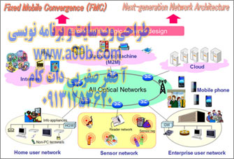 The next Generation Network architecture